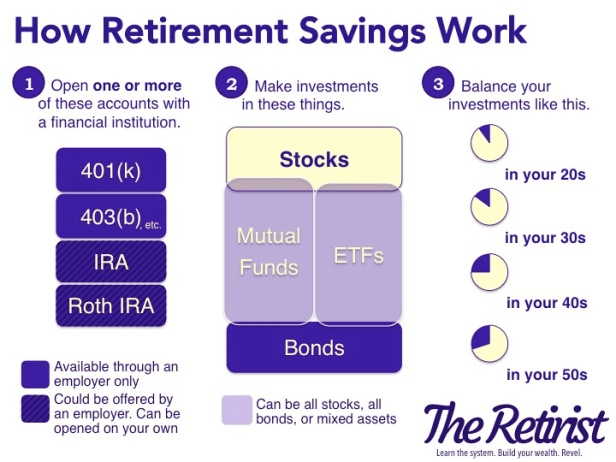 How Retirement Savings Work in 1 Chart