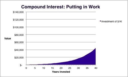 Compound Interest Putting in Work