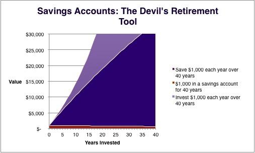 Compound Interest Retirement 3