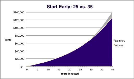 Compound Interest Retirement 5