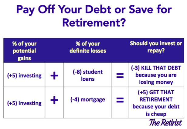 pay off your debt or save for retirement 1