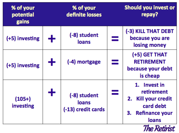 pay off your debt or save for retirement 2