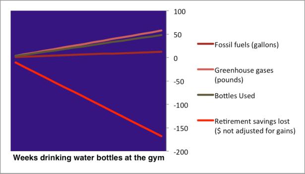 watter bottles hurt retirement